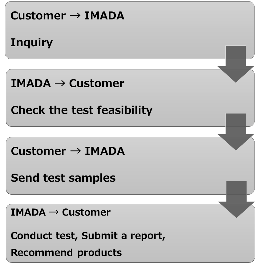 Inquiry (Customer) -> Check the test feasibility (IMADA) -> Send test sample (Customer) -> Conduct test, Submit a report, Recommend products (IMADA)